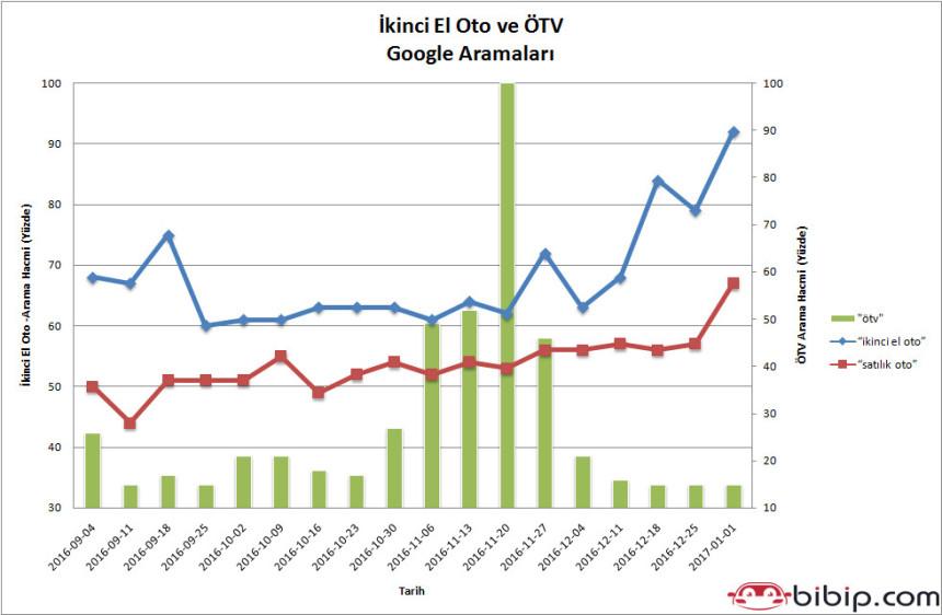 ÖTV ve dolardaki artış tüketicileri ikinci el otoya yöneltti